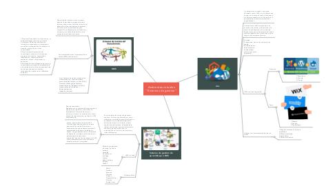 """Mind Map: Ambientes virtuales """"Sistemas de gestión"""""""