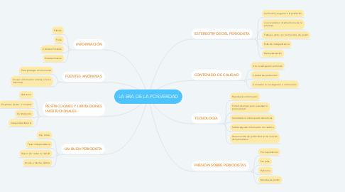 Mind Map: LA ERA DE LA POSVERDAD