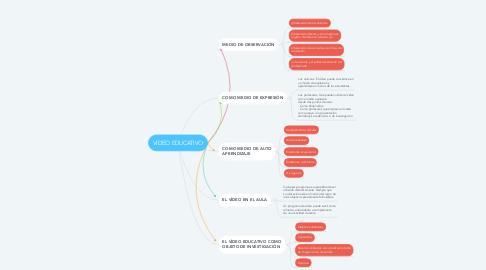 Mind Map: VÍDEO EDUCATIVO