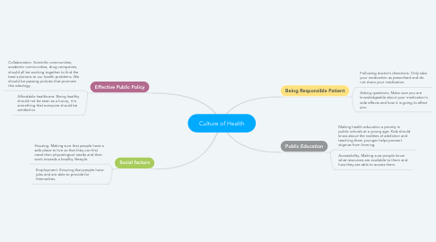Mind Map: Culture of Health