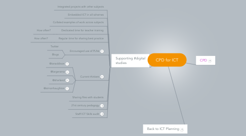 Mind Map: CPD for ICT