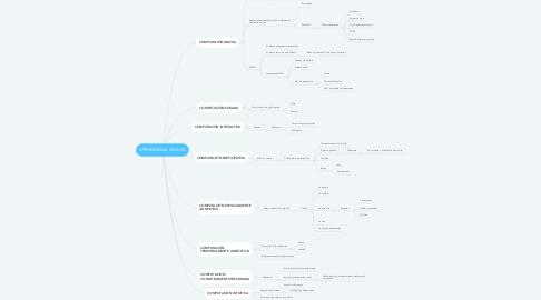 Mind Map: APRENDIZAJE UBICUO