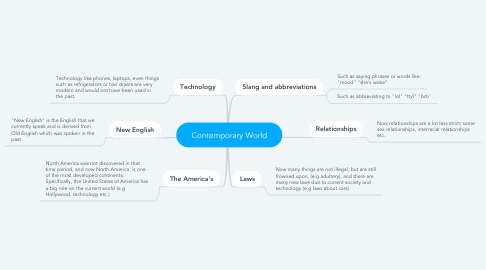 Mind Map: Contemporary World