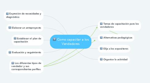 Mind Map: Como capacitar a los Vendedores