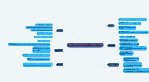Mind Map: ระบบสื่อสารข้อมูลสำหรับเครือข่ายคอมพิวเตอร์