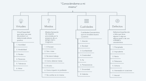 "Mind Map: ""Conociéndome a mi mismo"""