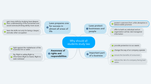 Mind Map: Why should all students study law
