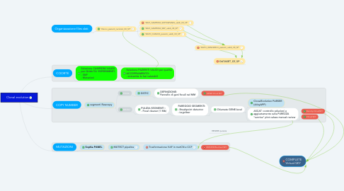 Mind Map: Clonal evolution