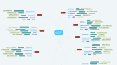 Mind Map: LIC. LENGUA CASTELLANA Y HUMANIDADES.