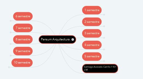 Mind Map: Pensum Arquitectura.