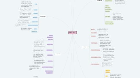 Mind Map: MEDICINA