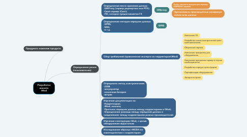 Mind Map: Разработка аналога iMod