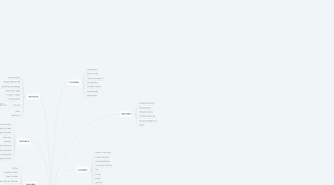Mind Map: Pensum de psicologia