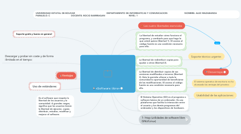 Mind Map: «Software libre»