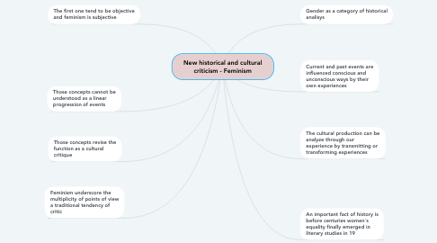Mind Map: New historical and cultural criticism - Feminism