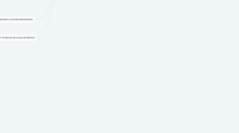 Mind Map: BIODANÇA E AÇÃO SOCIAL