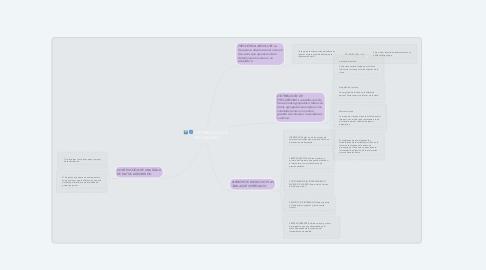 Mind Map: DISTRIBUCIÓN DE FRECUENCIAS
