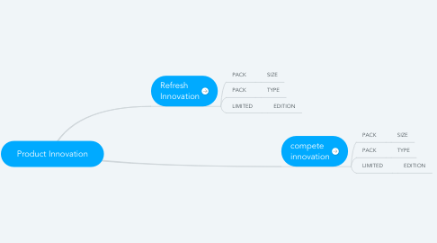 Mind Map: Product Innovation