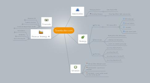 Mind Map: Townbutler.com