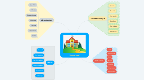 Mind Map: Escuela Ideal
