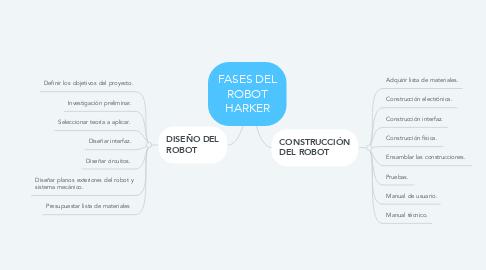 Mind Map: FASES DEL ROBOT HARKER