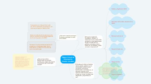 Mind Map: Objeto Virtual de Información Cátedra Unadista