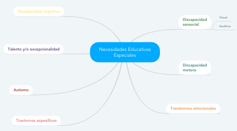 Mind Map: Necesidades Educativas Especiales