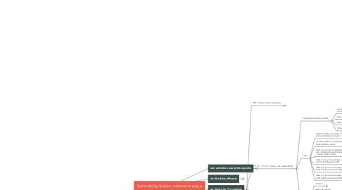 Mind Map: Sustainability Science / attentes et enjeux
