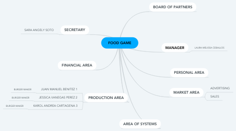 Mind Map: FOOD GAME