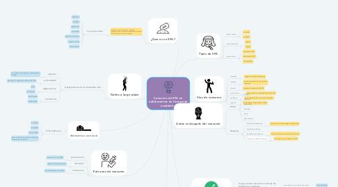 Mind Map: Consumo de SPA en adolescentes en formación académica