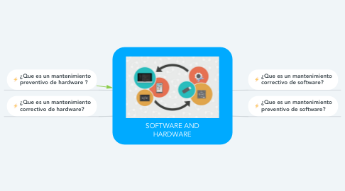 Mind Map: SOFTWARE AND HARDWARE