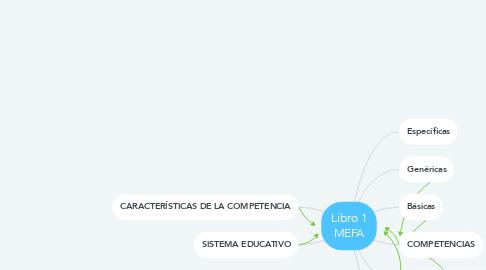 Mind Map: Libro 1 MEFA