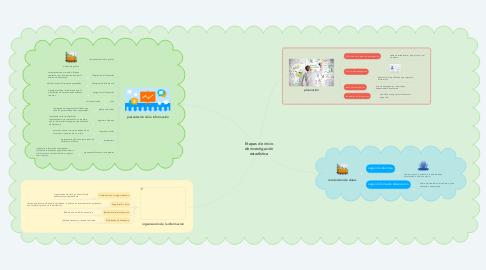 Mind Map: Etapas de inicio de investigación estadística