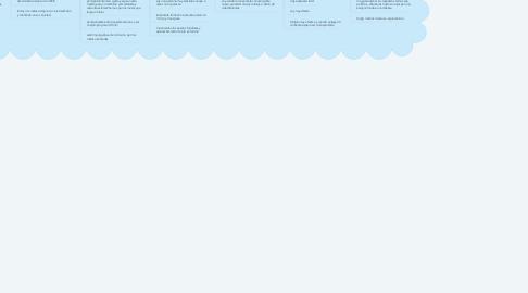 Mind Map: Mi Nuevo proyecto de vida ANDEA CARRILLO