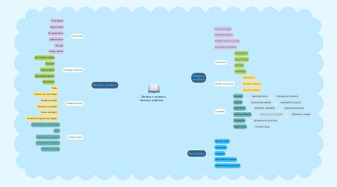 Mind Map: Maestros creativos, alumnos creativos.