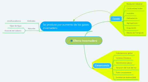Mind Map: Efecto Invernadero