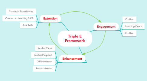 Mind Map: Triple E Framework