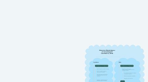 Mind Map: Elementos Metodológicos en la Investigación Cuantitativa y Mixta