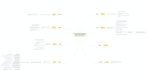 Mind Map: Taxonomía  del  ser humano Yo Ana Lissette Parreño Bastidas pertenezco a: