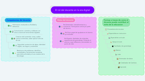 Mind Map: El rol del docente en la era digital