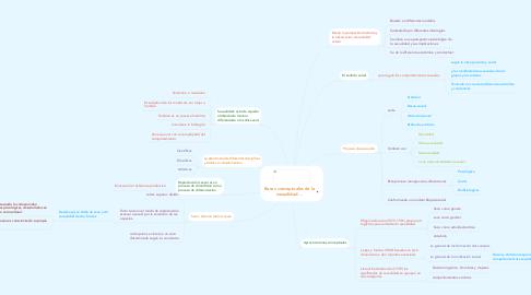 Mind Map: Bases conceptuales de la sexualidad ...