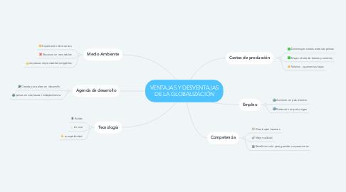 Mind Map: VENTAJAS Y DESVENTAJAS DE LA GLOBALIZACIÓN