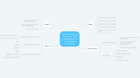 Mind Map: Empleo del tiempo Libre de los niños y adolescentes de la localidad 4 Sancristobal