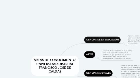 Mind Map: ÁREAS DE CONOCIMIENTO  UNIVERSIDAD DISTRITAL FRANCISCO JOSÉ DE CALDAS