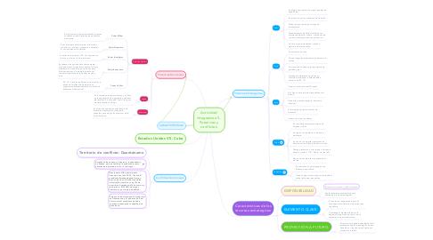 Mind Map: Actividad  integradora 5.  Potencias y  conflictos.