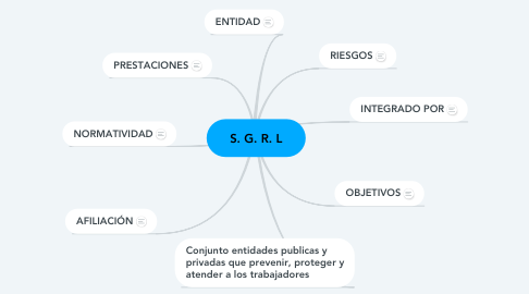 Mind Map: S. G. R. L