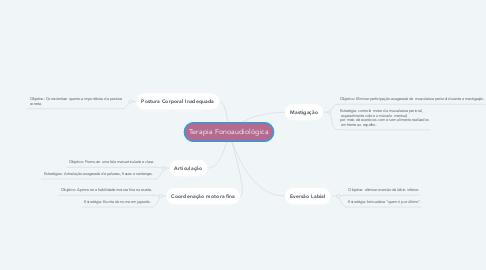Mind Map: Terapia Fonoaudiológica