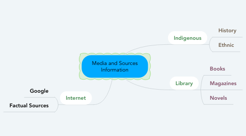 Mind Map: Media and Sources Information