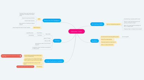 Mind Map: Education Today