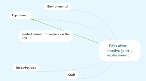 Mind Map: Falls after elective joint replacement
